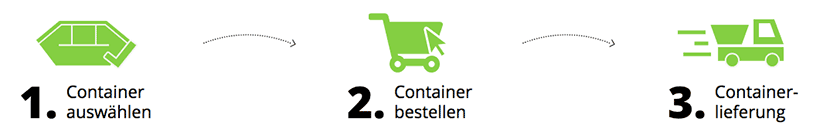 Container für Betonbruch & Estrich (< 80 cm ohne Eisen) in Gelsenkirchen online bestellen und Abfälle günstig entsorgen